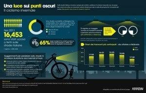 Infografica sulla sicurezza dei ciclisti